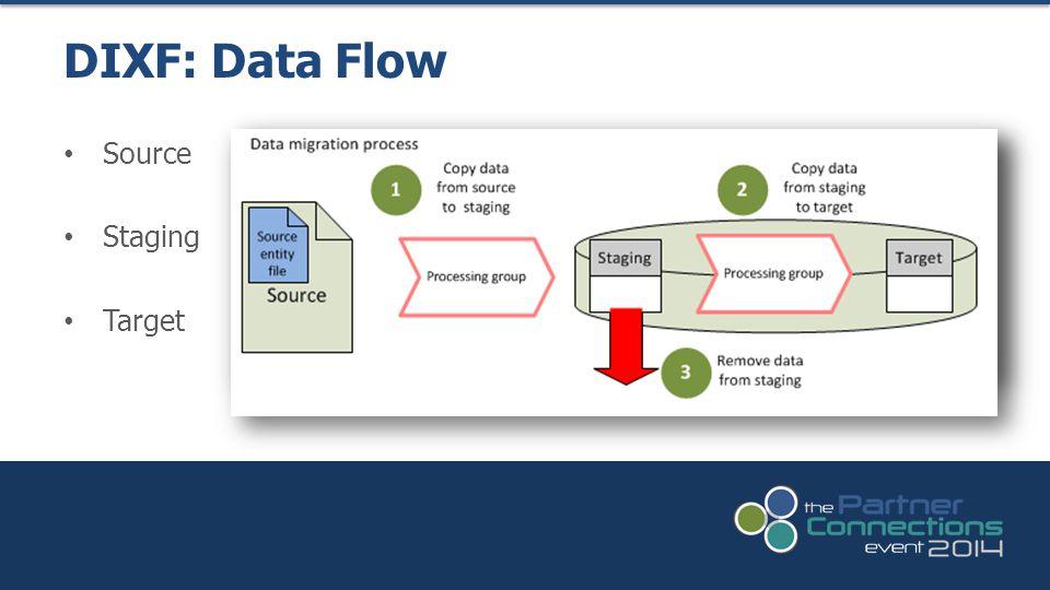 Source Staging Target DIXF: Data Flow