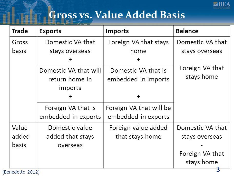 3 Gross vs. Value Added Basis TradeExportsImportsBalance Gross basis Domestic VA that stays overseas + Foreign VA that stays home + Domestic VA that s