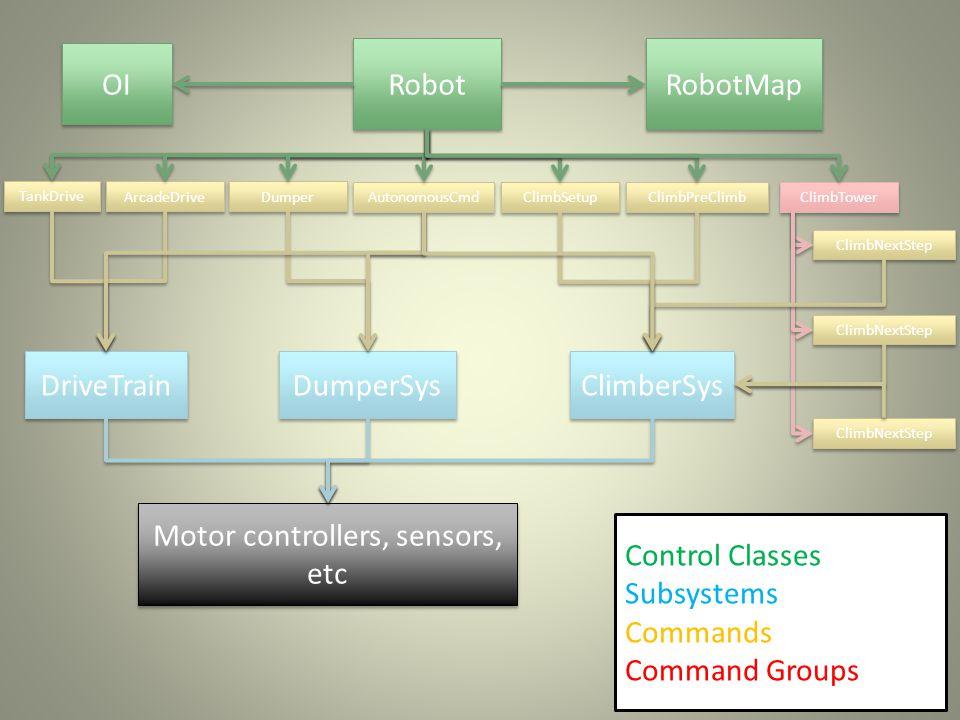 Robot OI RobotMap DriveTrain ClimberSys DumperSys TankDrive ArcadeDrive ClimbSetup ClimbPreClimb ClimbTower ClimbNextStep Dumper Control Classes Subsystems Commands Command Groups AutonomousCmd ClimbNextStep Motor controllers, sensors, etc