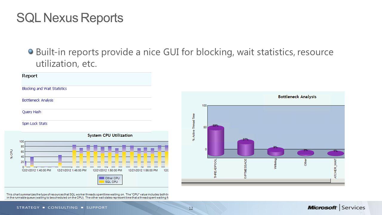 12 Built-in reports provide a nice GUI for blocking, wait statistics, resource utilization, etc.