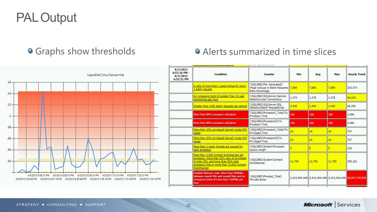 20 Graphs show thresholds PAL Output Alerts summarized in time slices