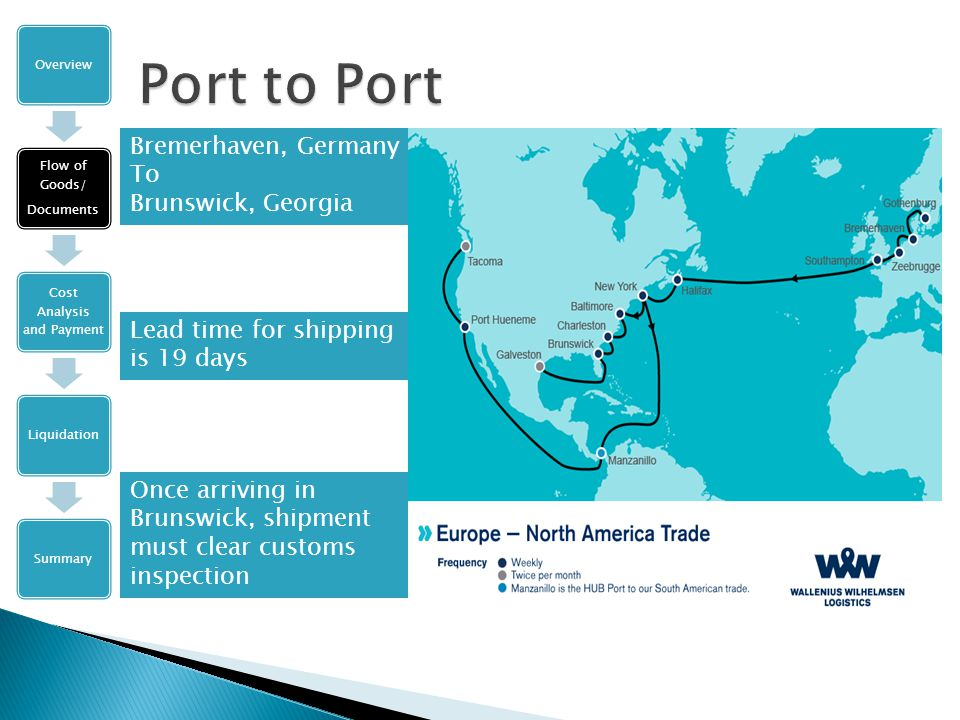Bremerhaven, Germany To Brunswick, Georgia Overview Flow of Goods/ Documents Cost Analysis and Payment LiquidationSummary Lead time for shipping is 19 days Once arriving in Brunswick, shipment must clear customs inspection