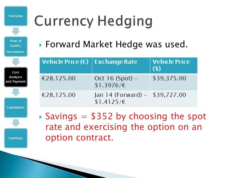  Forward Market Hedge was used.