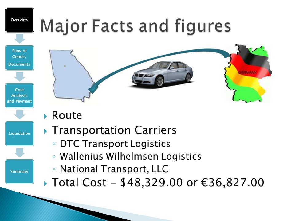 Overview Flow of Goods/ Documents Cost Analysis and Payment LiquidationSummary  Route  Transportation Carriers ◦ DTC Transport Logistics ◦ Wallenius Wilhelmsen Logistics ◦ National Transport, LLC  Total Cost - $48,329.00 or €36,827.00