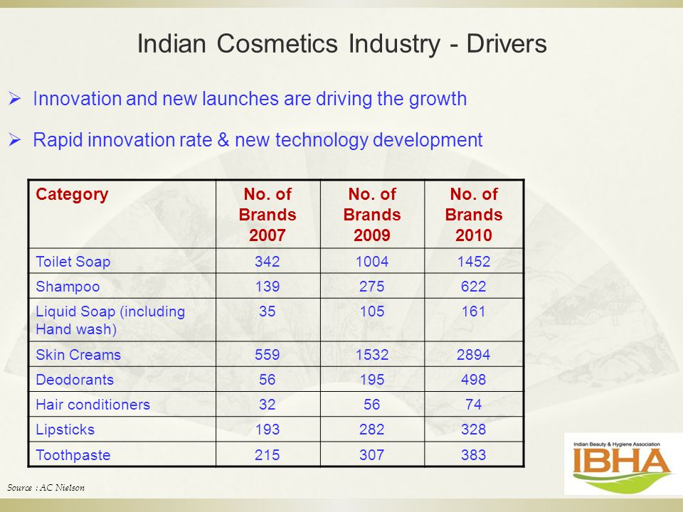 Indian Cosmetics Industry - Drivers  Innovation and new launches are driving the growth  Rapid innovation rate & new technology development Category