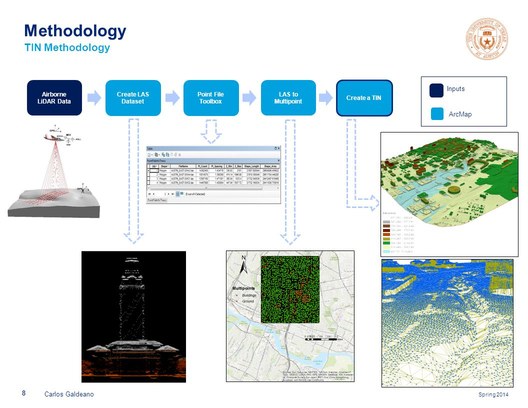 Spring 2014 8 Carlos Galdeano Methodology TIN Methodology Airborne LiDAR Data Create LAS Dataset Point File Toolbox LAS to Multipoint Create a TIN Inputs ArcMap