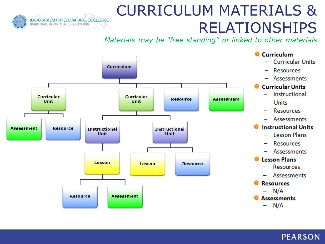 CURRICULUM MATERIALS & RELATIONSHIPS Materials may be free standing or linked to other materials Curriculum Curricular Unit AssessmentResource Curricular Unit Instructional Unit LessonResourceAssessment Instructional Unit LessonResource Assessment
