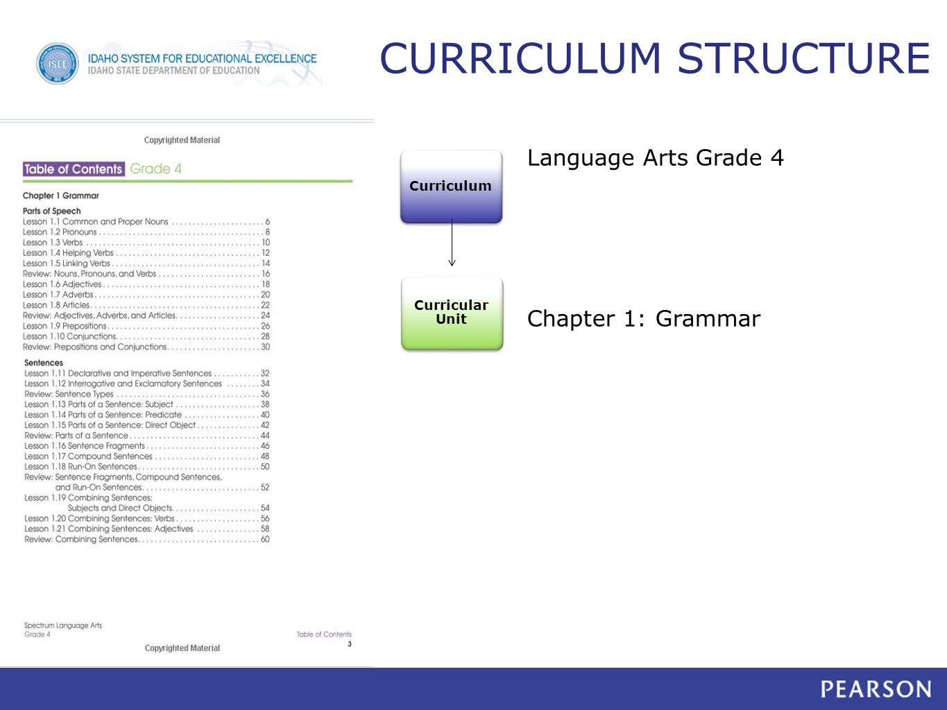 Chapter 1: Grammar Curricular Unit CURRICULUM STRUCTURE Curriculum Language Arts Grade 4