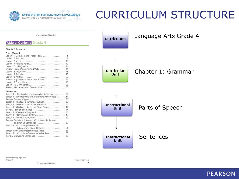 Chapter 1: Grammar Curricular Unit Instructional Unit Parts of Speech Instructional Unit Sentences Curriculum Language Arts Grade 4 CURRICULUM STRUCTURE