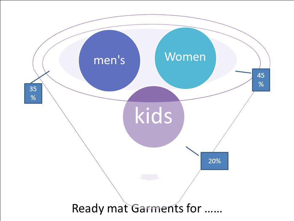 Ready mat Garments for …… kids men s Women 35 % 45 % 20%