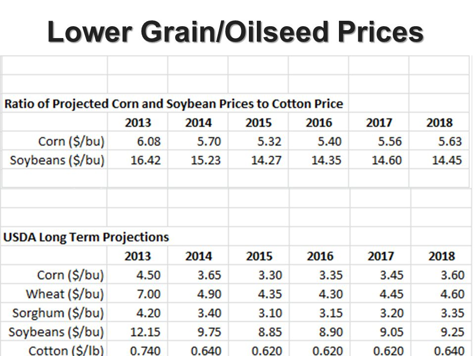 Lower Grain/Oilseed Prices