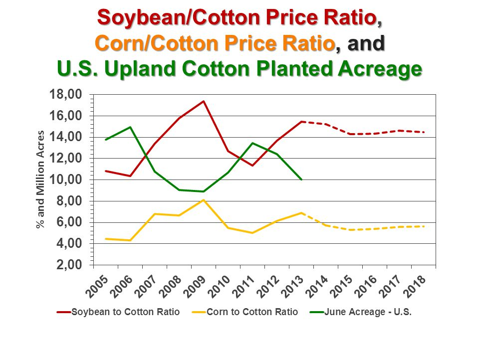 Soybean/Cotton Price Ratio, Corn/Cotton Price Ratio, and U.S. Upland Cotton Planted Acreage