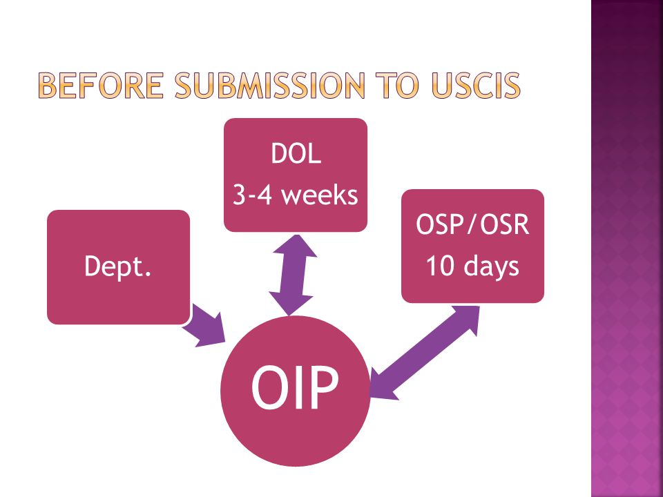 OIP Dept. DOL 3-4 weeks OSP/OSR 10 days