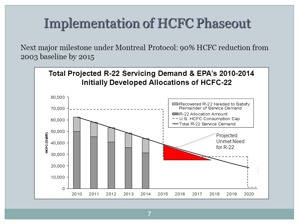 7 Total Projected R-22 Servicing Demand & EPA's 2010-2014 Initially Developed Allocations of HCFC-22 Projected Unmet Need for R-22 Implementation of HCFC Phaseout Next major milestone under Montreal Protocol: 90% HCFC reduction from 2003 baseline by 2015
