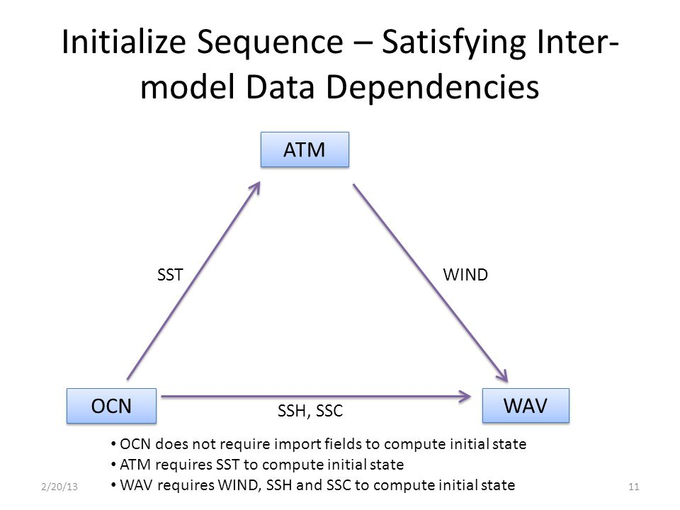 Initialize Sequence – Satisfying Inter- model Data Dependencies 2/20/1311 ATM OCN WAV SSH, SSC SSTWIND OCN does not require import fields to compute initial state ATM requires SST to compute initial state WAV requires WIND, SSH and SSC to compute initial state