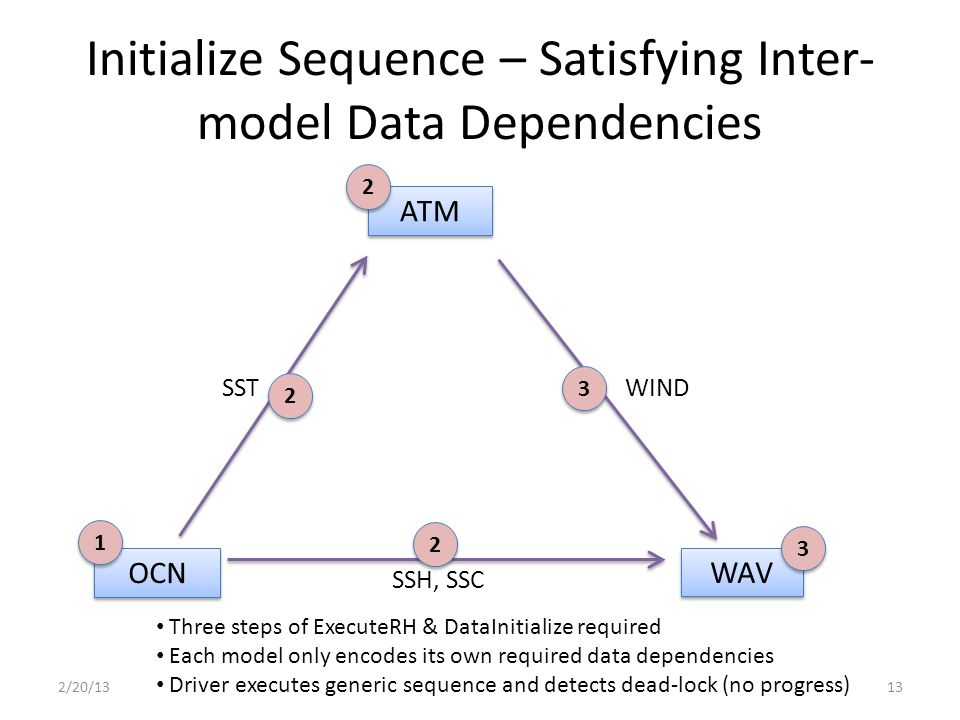 Initialize Sequence – Satisfying Inter- model Data Dependencies 2/20/1313 ATM OCN WAV SSH, SSC SSTWIND 1 1 2 2 2 2 2 2 3 3 3 3 Three steps of ExecuteRH & DataInitialize required Each model only encodes its own required data dependencies Driver executes generic sequence and detects dead-lock (no progress)