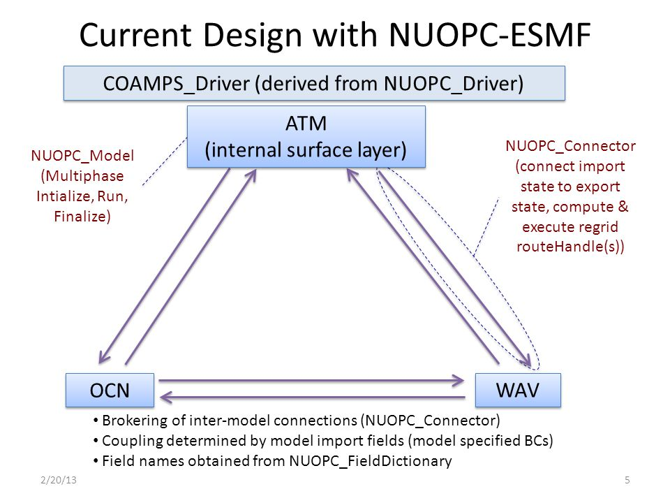 Current Design with NUOPC-ESMF NUOPC_Connector (connect import state to export state, compute & execute regrid routeHandle(s)) NUOPC_Model (Multiphase Intialize, Run, Finalize) Brokering of inter-model connections (NUOPC_Connector) Coupling determined by model import fields (model specified BCs) Field names obtained from NUOPC_FieldDictionary COAMPS_Driver (derived from NUOPC_Driver) ATM (internal surface layer) ATM (internal surface layer) WAV OCN 2/20/135