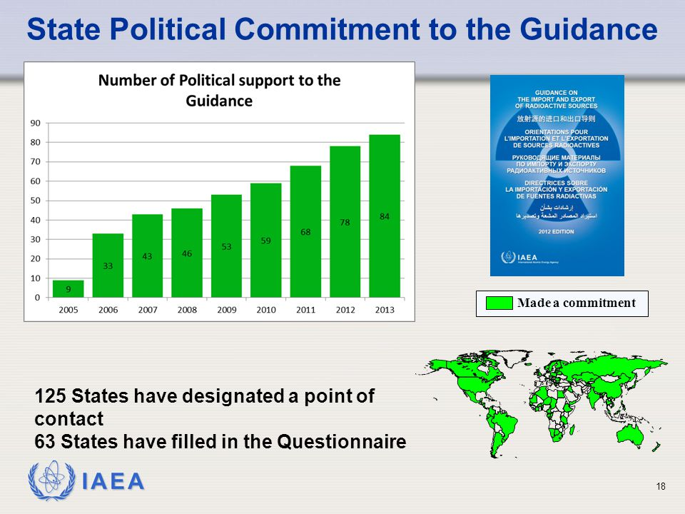 IAEA State Political Commitment to the Guidance Made a commitment 125 States have designated a point of contact 63 States have filled in the Questionnaire 18