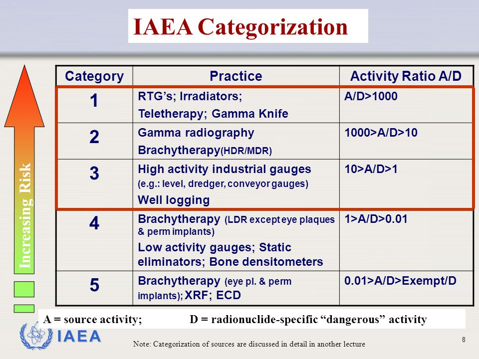 IAEA IAEA Categorization CategoryPracticeActivity Ratio A/D 1 RTG's; Irradiators; Teletherapy; Gamma Knife A/D>1000 2 Gamma radiography Brachytherapy (HDR/MDR) 1000>A/D>10 3 High activity industrial gauges (e.g.: level, dredger, conveyor gauges) Well logging 10>A/D>1 4 Brachytherapy (LDR except eye plaques & perm implants) Low activity gauges; Static eliminators; Bone densitometers 1>A/D>0.01 5 Brachytherapy (eye pl.