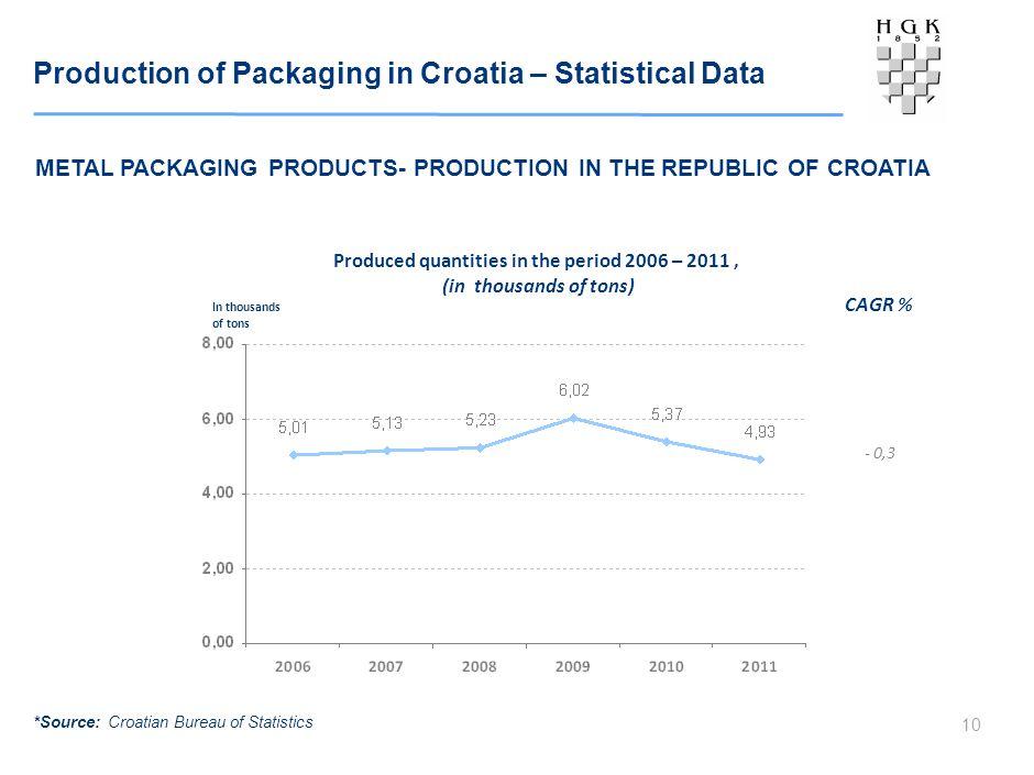 Production of Packaging in Croatia – Statistical Data 10 METAL PACKAGING PRODUCTS- PRODUCTION IN THE REPUBLIC OF CROATIA Produced quantities in the period 2006 – 2011, (in thousands of tons) In thousands of tons *Source: Croatian Bureau of Statistics CAGR % - 0,3