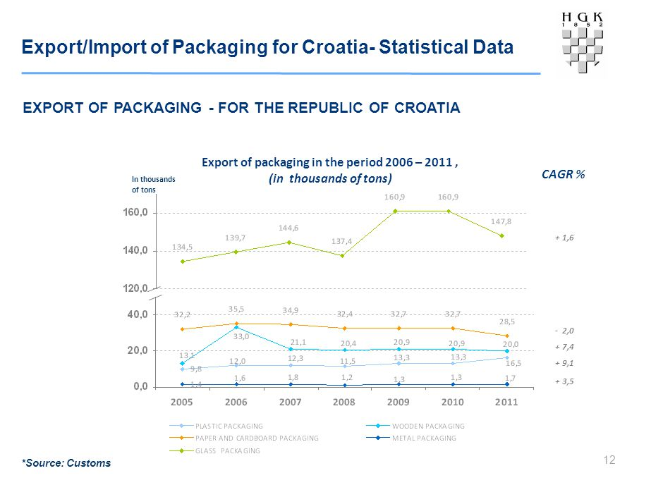 Export/Import of Packaging for Croatia- Statistical Data 12 EXPORT OF PACKAGING - FOR THE REPUBLIC OF CROATIA *Source: Customs Export of packaging in the period 2006 – 2011, (in thousands of tons) In thousands of tons CAGR % + 1,6 - 2,0 + 7,4 + 9,1 + 3,5