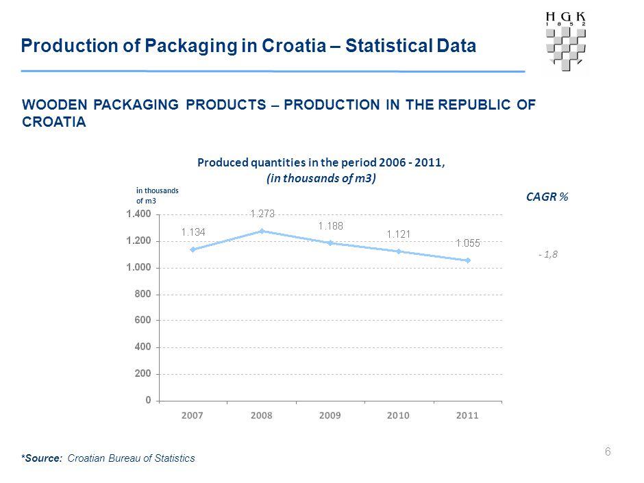 Production of Packaging in Croatia – Statistical Data 6 WOODEN PACKAGING PRODUCTS – PRODUCTION IN THE REPUBLIC OF CROATIA Produced quantities in the period 2006 - 2011, (in thousands of m3) in thousands of m3 *Source: Croatian Bureau of Statistics CAGR % - 1,8