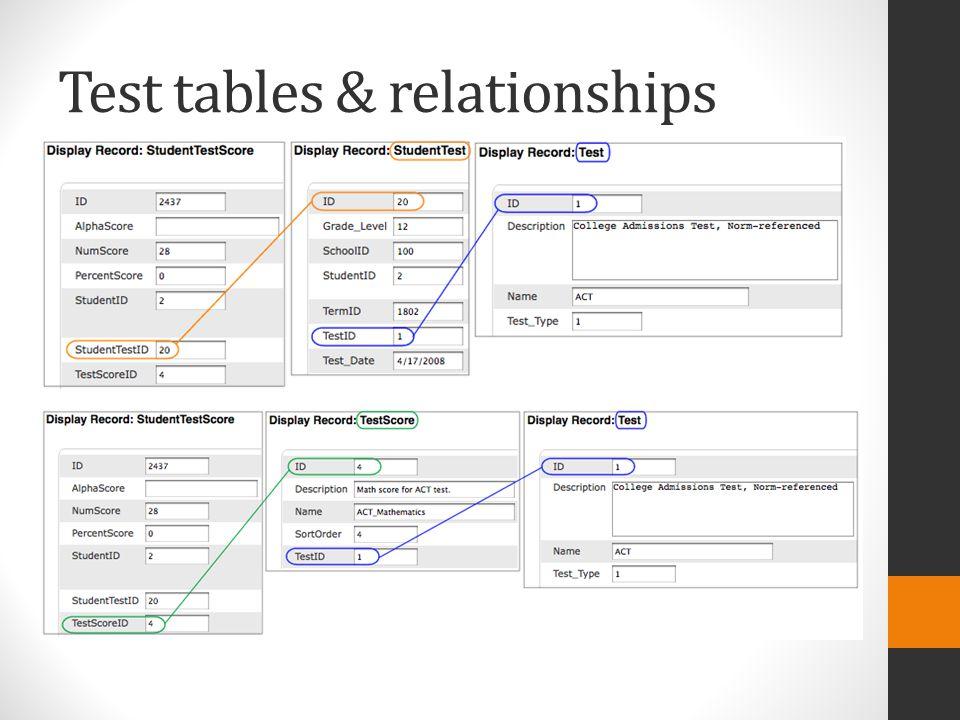 Test tables & relationships