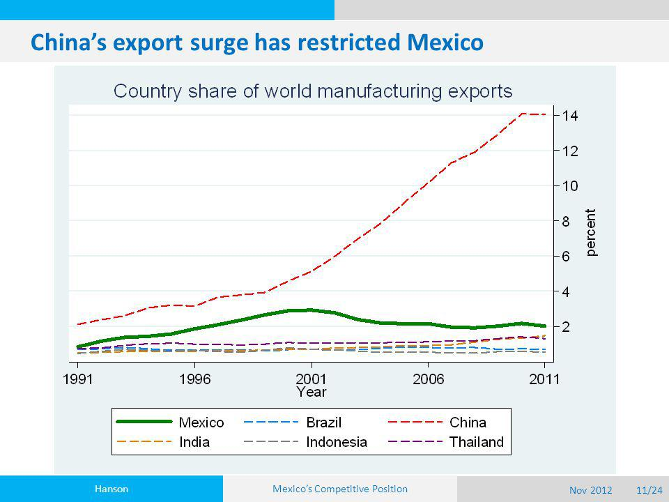 China's export surge has restricted Mexico Hanson Nov 201211/24 Mexico's Competitive Position