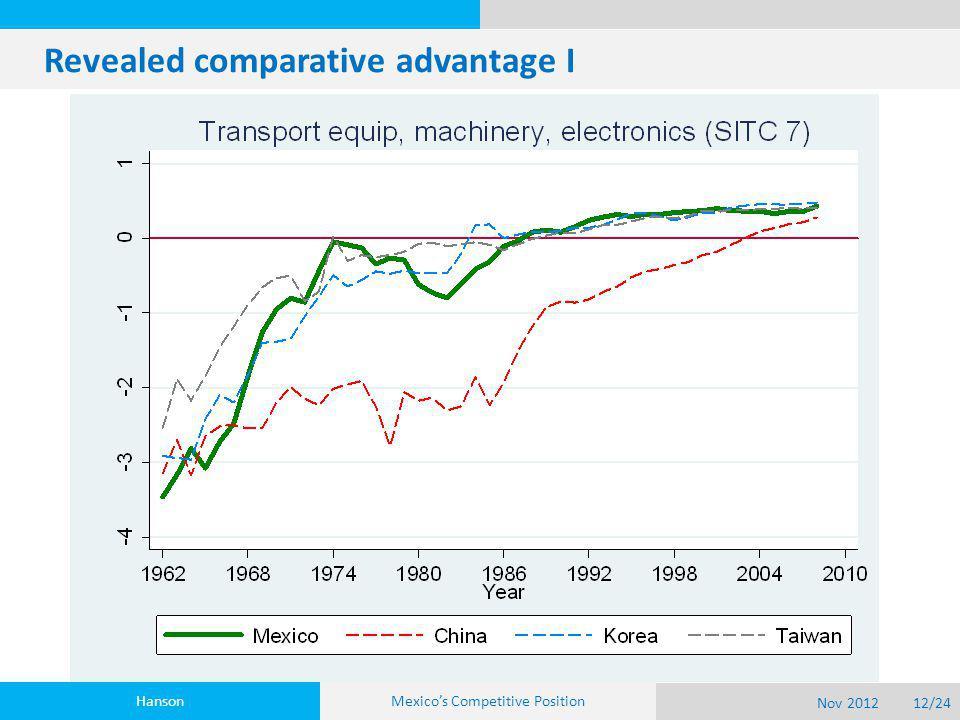 Revealed comparative advantage I Hanson Nov 201212/24 Mexico's Competitive Position