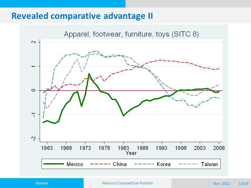 Revealed comparative advantage II Hanson Nov 201213/24 Mexico's Competitive Position