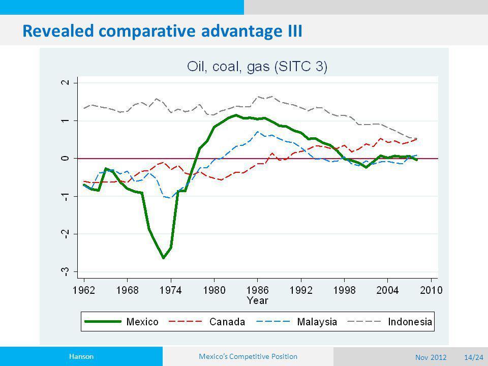 Revealed comparative advantage III Hanson Nov 201214/24 Mexico's Competitive Position