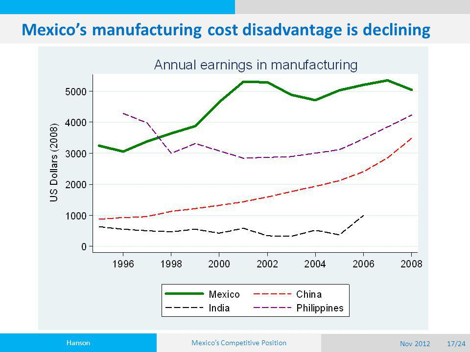 Mexico's manufacturing cost disadvantage is declining Hanson Nov 201217/24 Mexico's Competitive Position