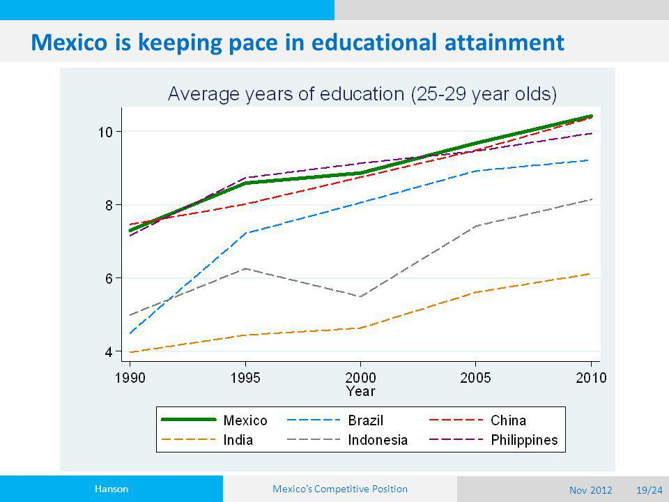 Mexico is keeping pace in educational attainment Hanson Nov 201219/24 Mexico's Competitive Position