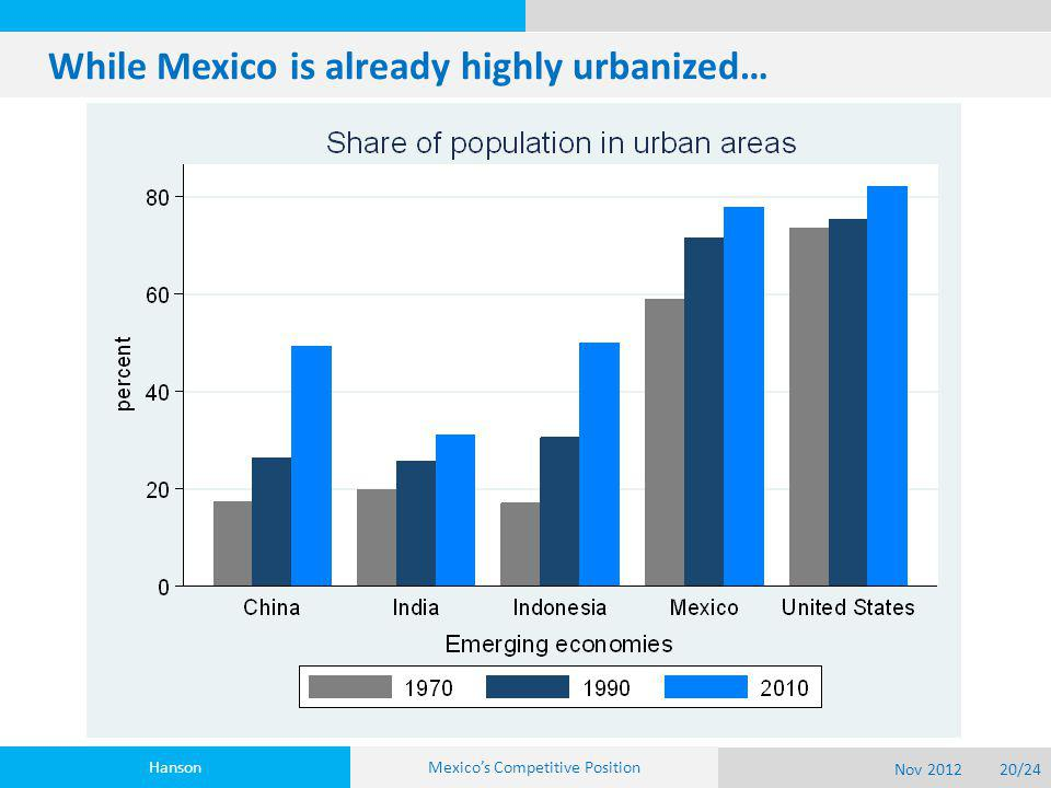 While Mexico is already highly urbanized… Hanson Nov 201220/24 Mexico's Competitive Position