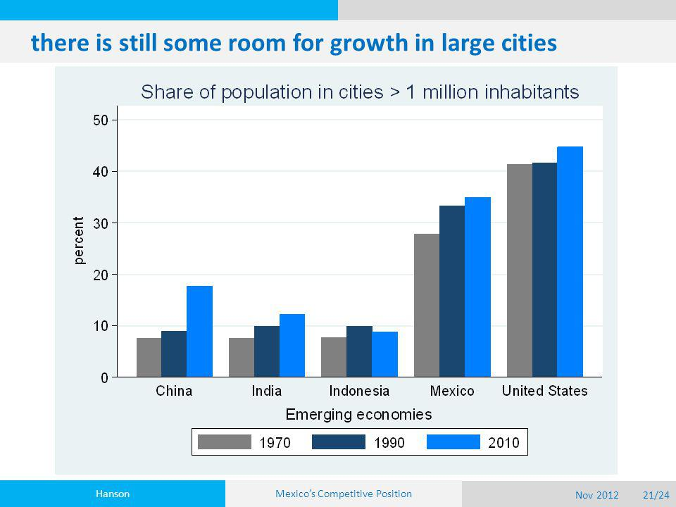 there is still some room for growth in large cities Hanson Nov 201221/24 Mexico's Competitive Position