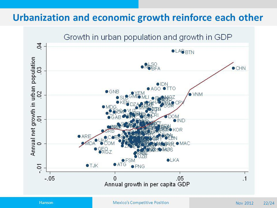 Urbanization and economic growth reinforce each other Hanson Nov 201222/24 Mexico's Competitive Position