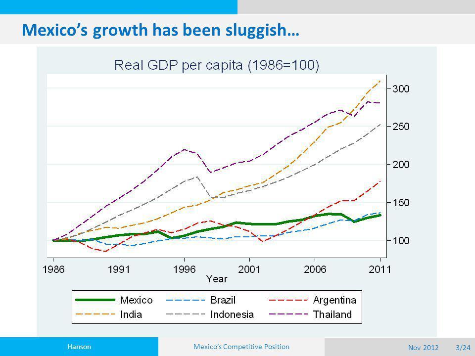 Mexico's growth has been sluggish… Hanson Nov 20123/24 Mexico's Competitive Position