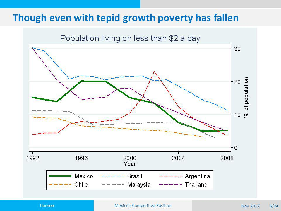Though even with tepid growth poverty has fallen Hanson Nov 20125/24 Mexico's Competitive Position