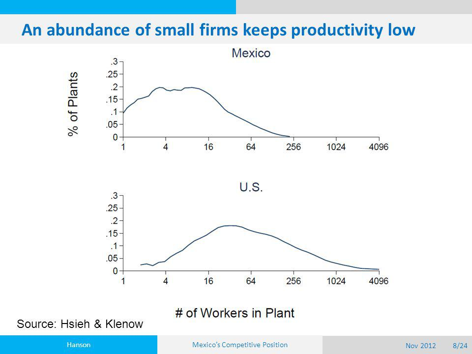 An abundance of small firms keeps productivity low Hanson Nov 20128/24 Mexico's Competitive Position Source: Hsieh & Klenow