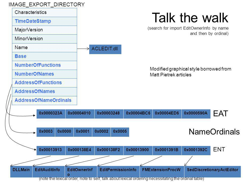 Talk the walk (search for import EditOwnerInfo by name and then by ordinal) 67 Characteristics TimeDateStamp MajorVersion MinorVersion Name Base NumberOfFunctions NumberOfNames AddressOfFunctions AddressOfNames AddressOfNameOrdinals IMAGE_EXPORT_DIRECTORY DLLMainEditAuditInfoEditOwnerInf o EditPermissionInfoFMExtensionProcWSedDiscretionaryActEditor 0x000139130x000138E40x000138F20x000139000x0001391B0x0001392C 0x0000323A0x000040100x000032480x00004BC60x00004ED60x0000590A 0x00030x00000x00010x00020x0005 EAT ENT NameOrdinals Modified graphical style borrowed from Matt Pietrek articles ACLEDIT.dll (note the lexical order, note to self, talk about lexical ordering necessitating the ordinal table)