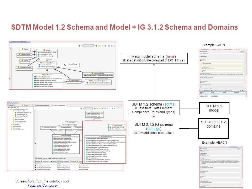 CDISC2RDF SDTM Model 1.2 Schema and Model + IG 3.1.2 Schema and Domains Meta model schema (mms) (Data definition, the core part of ISO 11179) SDTM 1.2 schema (sdtms) (Classifiers: Data Element Compliance, Roles and Types) SDTM 3.1.2 IG schema (sdtmigs) (a few additional properties) SDTM IG 3.1.2 domains SDTM 1.2 model Example: --ACN Example: AEACN Screenshots from the ontology tool: TopBraid Composer TopBraid Composer