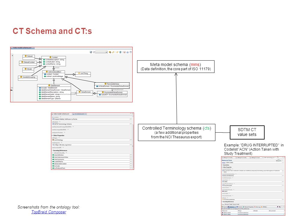 CDISC2RDF CT Schema and CT:s Meta model schema (mms) (Data definition, the core part of ISO 11179) Controlled Terminology schema (cts) (a few additional properties from the NCI Thesaurus export) SDTM CT value sets Example: DRUG INTERRUPTED in Codelist ACN (Action Taken with Study Treatment) Screenshots from the ontology tool: TopBraid Composer TopBraid Composer