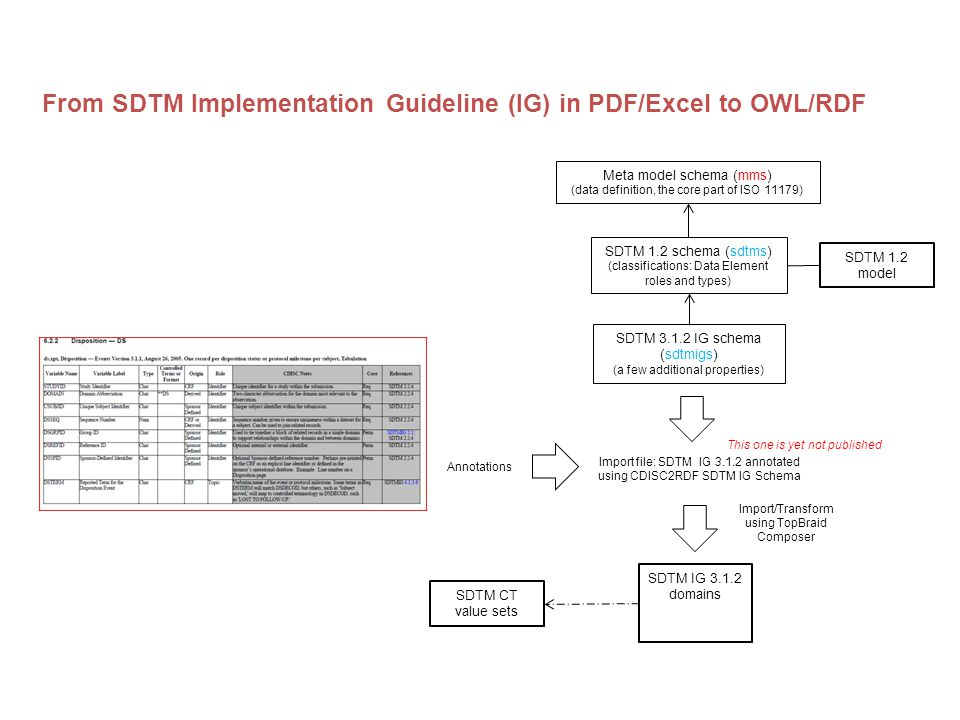 CDISC2RDF From SDTM Implementation Guideline (IG) in PDF/Excel to OWL/RDF Meta model schema (mms) (data definition, the core part of ISO 11179) SDTM IG 3.1.2 domains SDTM CT value sets SDTM 1.2 schema (sdtms) (classifications: Data Element roles and types) SDTM 3.1.2 IG schema (sdtmigs) (a few additional properties) SDTM 1.2 model Import file: SDTM IG 3.1.2 annotated using CDISC2RDF SDTM IG Schema Annotations Import/Transform using TopBraid Composer This one is yet not published