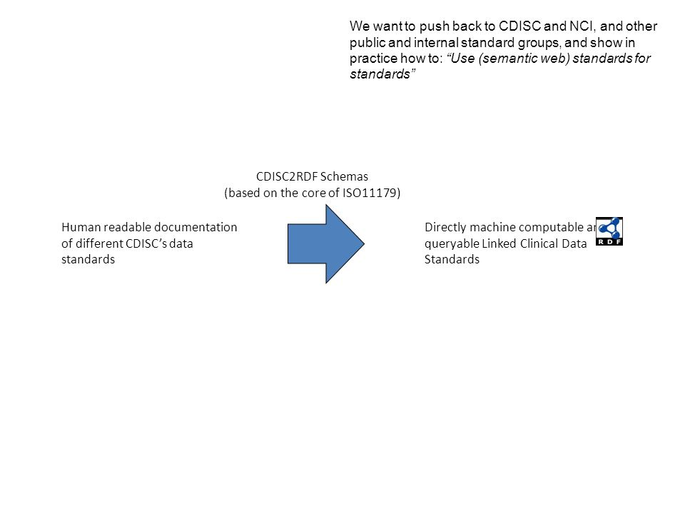 CDISC2RDF Human readable documentation of different CDISC's data standards CDISC2RDF Schemas (based on the core of ISO11179) Directly machine computable and queryable Linked Clinical Data Standards We want to push back to CDISC and NCI, and other public and internal standard groups, and show in practice how to: Use (semantic web) standards for standards