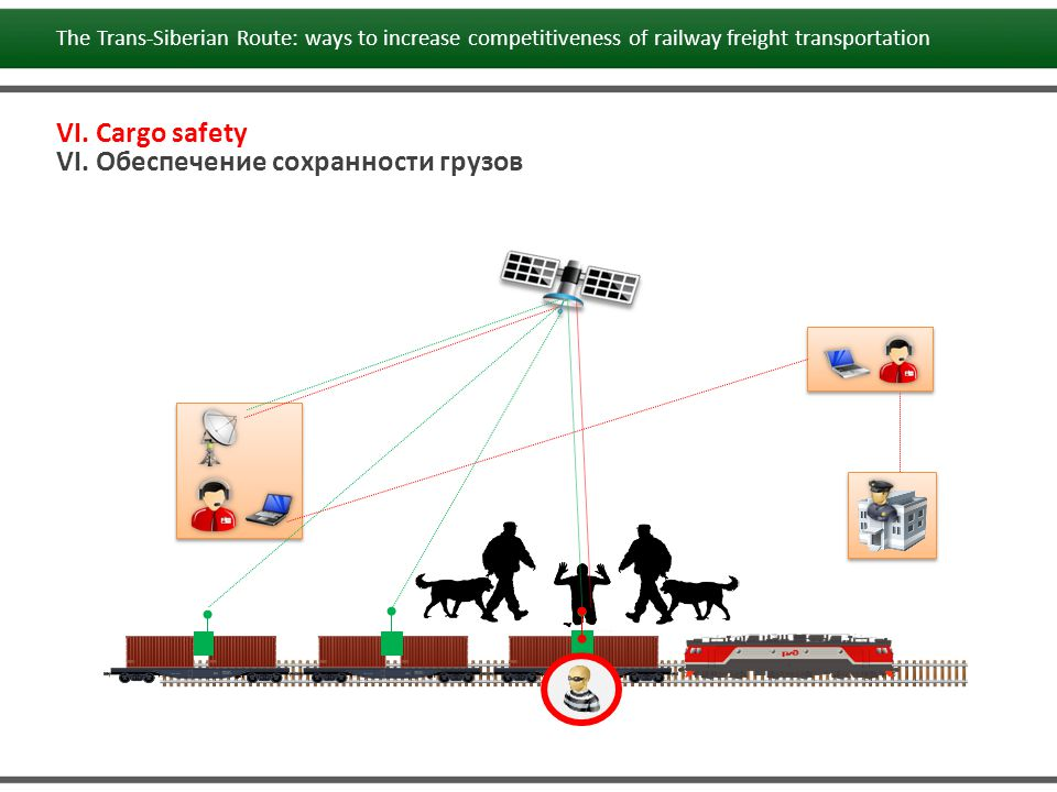 VI. Cargo safety VI. Обеспечение сохранности грузов The Trans-Siberian Route: ways to increase competitiveness of railway freight transportation