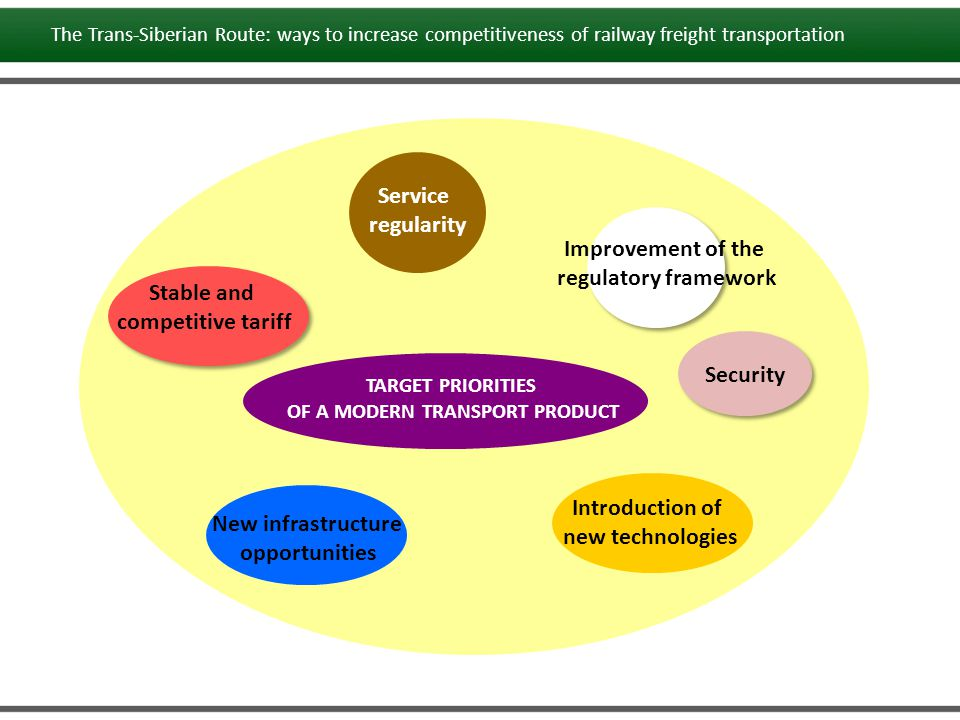 TARGET PRIORITIES OF A MODERN TRANSPORT PRODUCT Service regularity Improvement of the regulatory framework Introduction of new technologies New infras