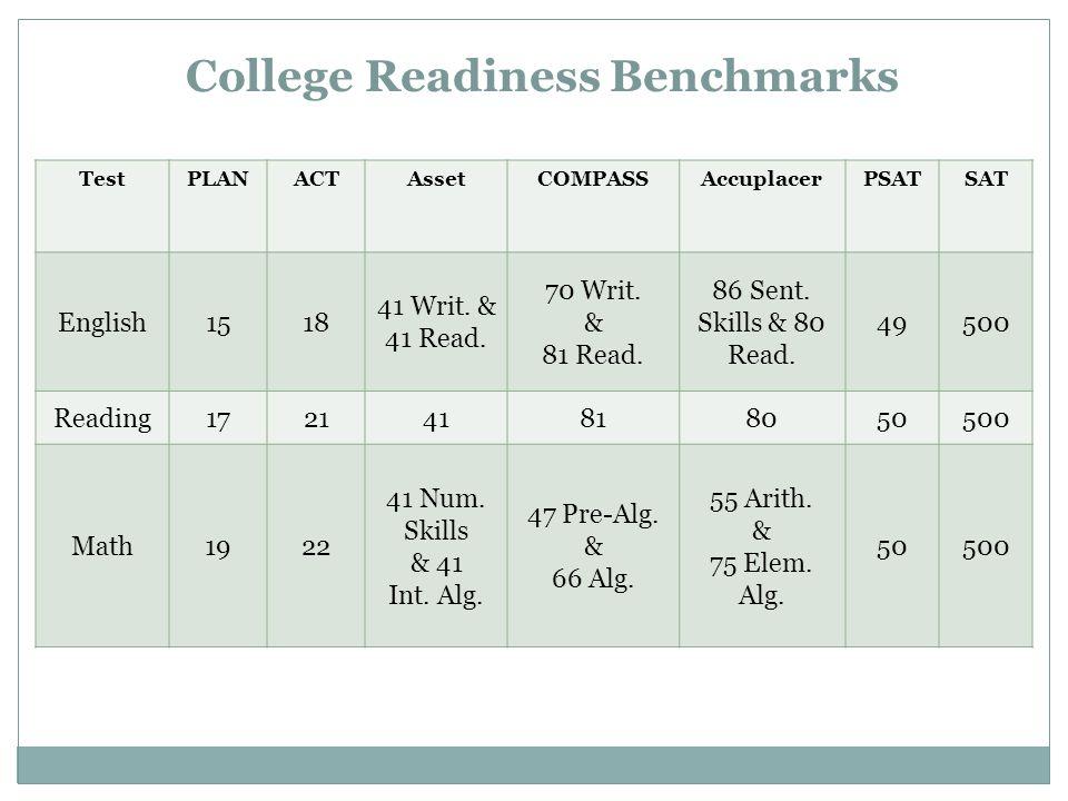 College Readiness Benchmarks TestPLANACTAssetCOMPASSAccuplacerPSATSAT English1518 41 Writ.