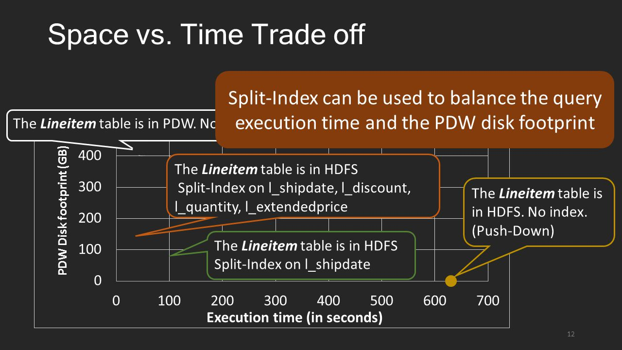 Space vs. Time Trade off 12 The Lineitem table is in HDFS.