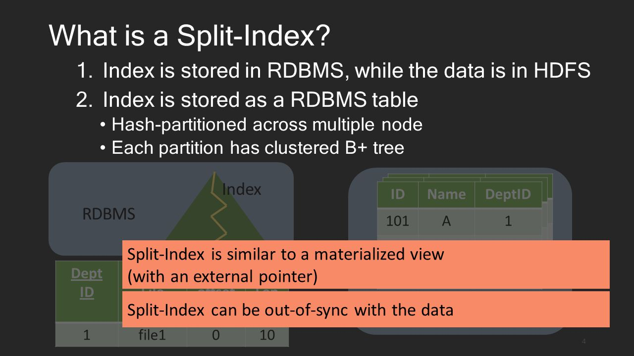 What is a Split-Index.