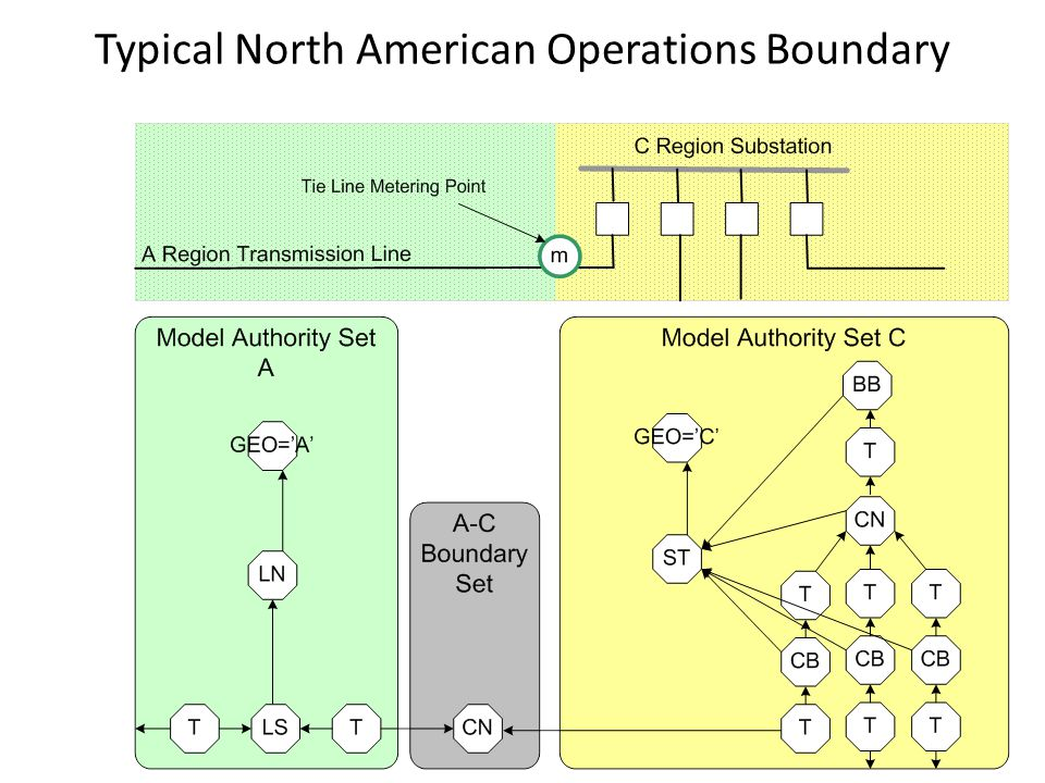 Typical North American Operations Boundary